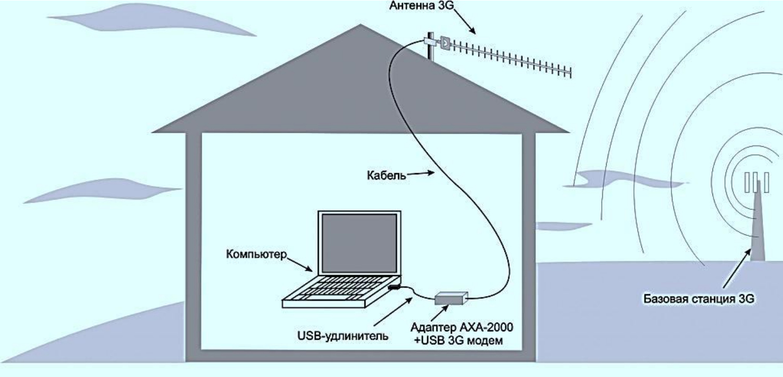 Антенна для усиления сигнала 3g своими руками